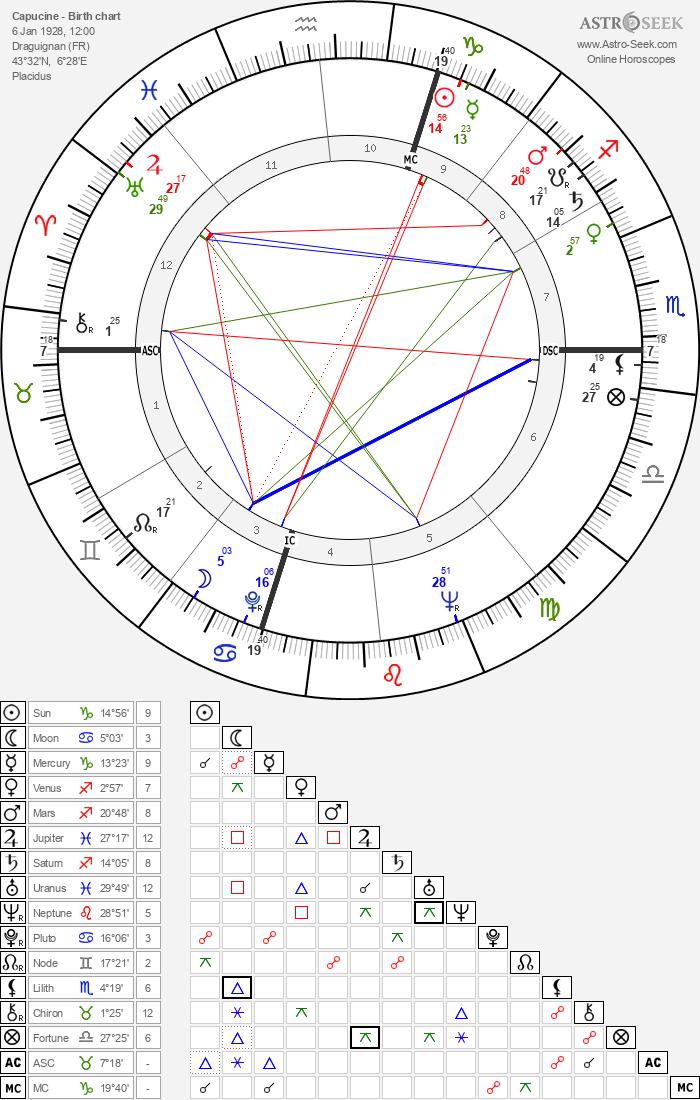 Capucine - Astrology Natal Birth Chart