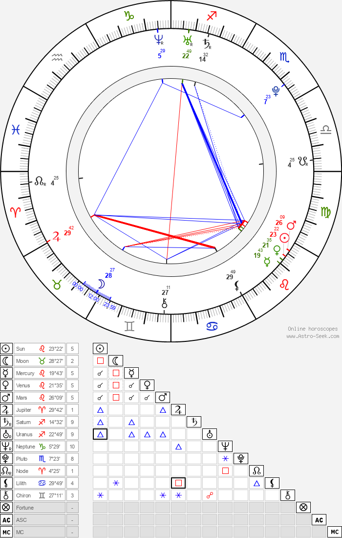 Carey Price - Astrology Natal Birth Chart