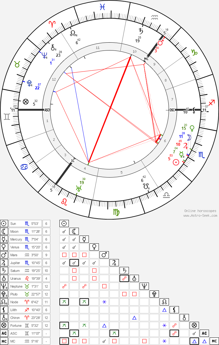 Carl Josef Gauss - Astrology Natal Birth Chart