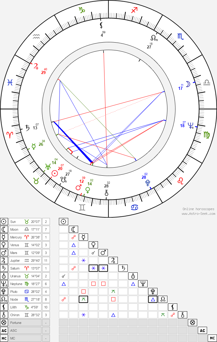 Carla Bley - Astrology Natal Birth Chart