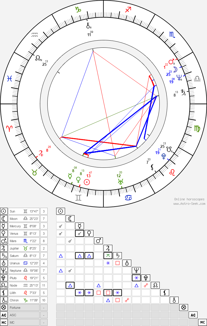 Carlene Watkins - Astrology Natal Birth Chart