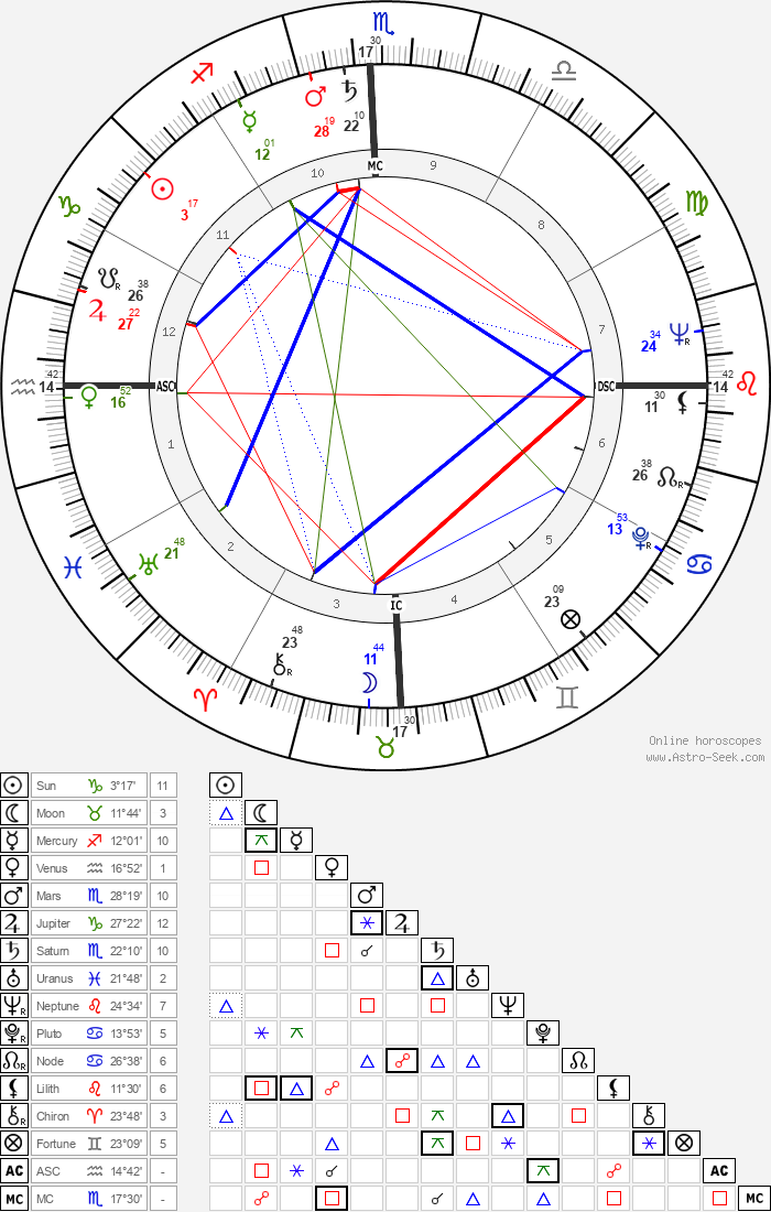 Carlos Castaneda - Astrology Natal Birth Chart