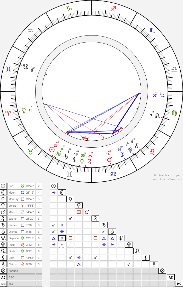 Carlos Hathcock - Astrology Natal Birth Chart