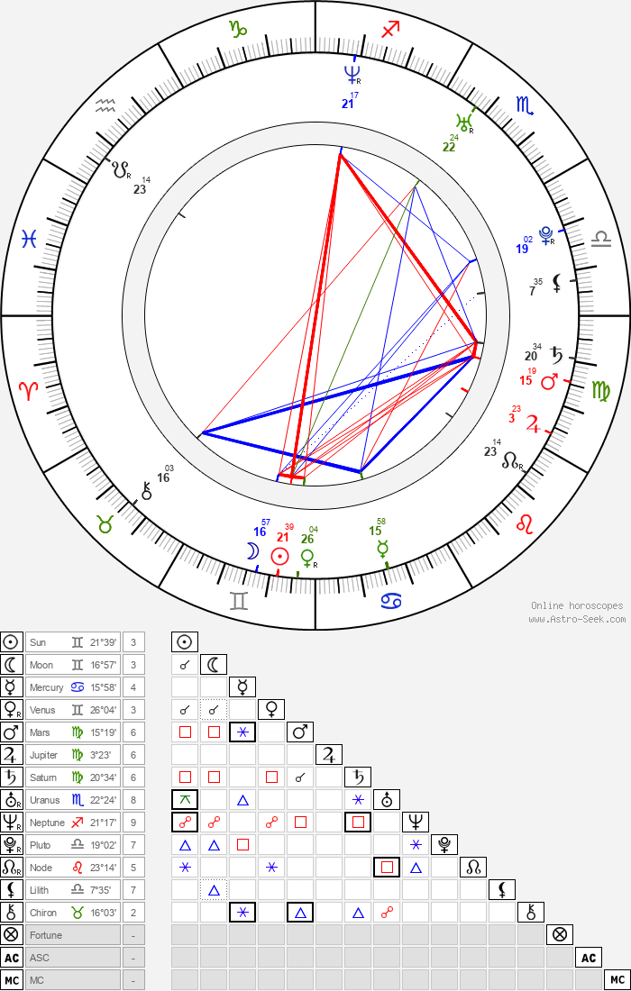 Carly Craig - Astrology Natal Birth Chart