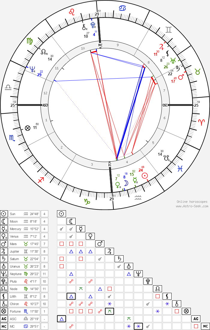 Carol Lynley - Astrology Natal Birth Chart