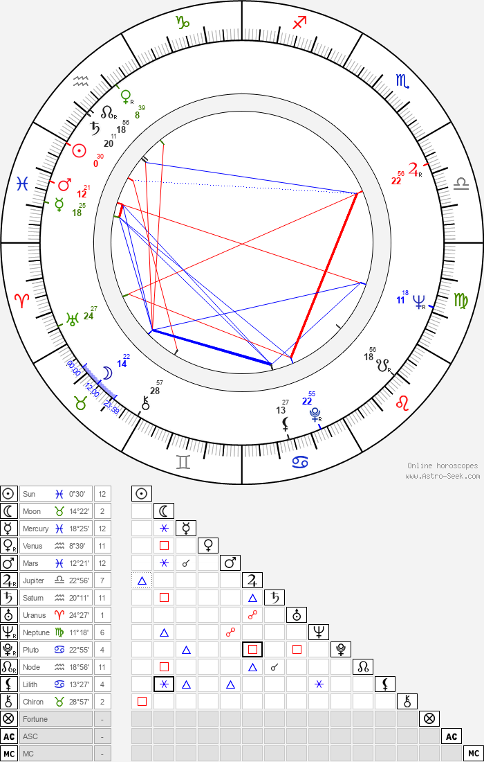 Carole Eastman - Astrology Natal Birth Chart