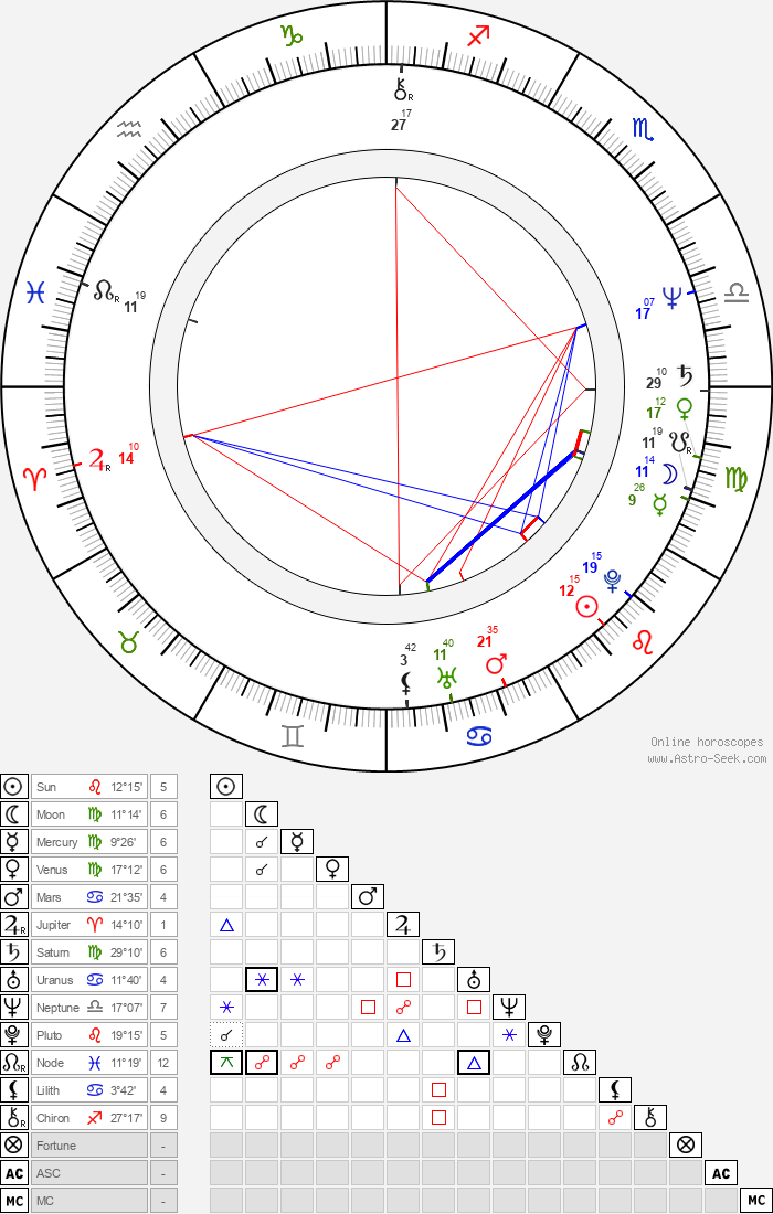 Carole Laure - Astrology Natal Birth Chart