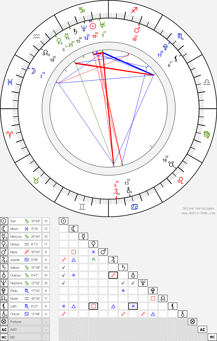 Carolina Sales - Astrology Natal Birth Chart