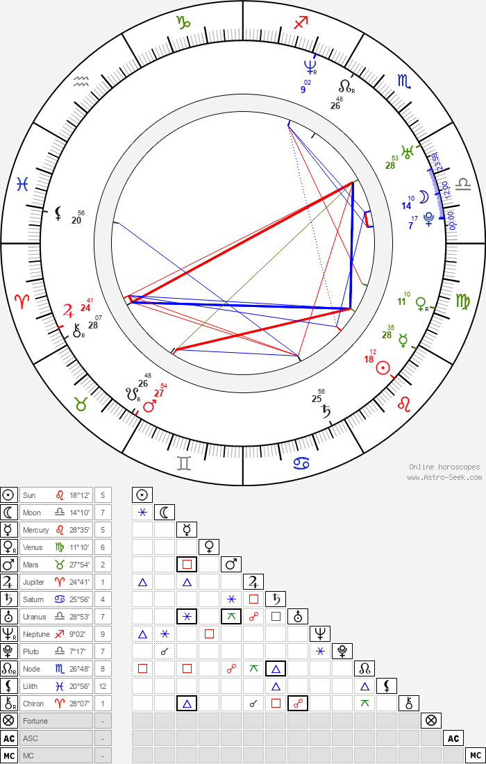 Carolyn Murphy - Astrology Natal Birth Chart
