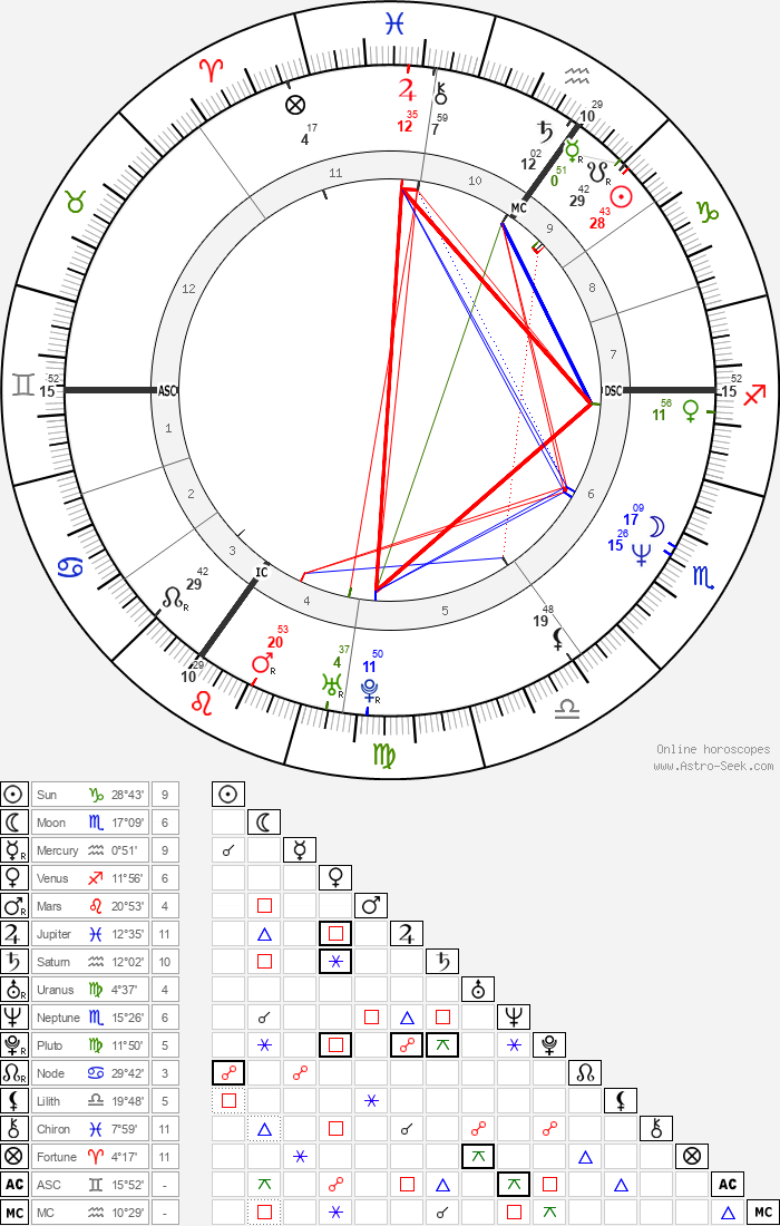 Caron Wheeler - Astrology Natal Birth Chart