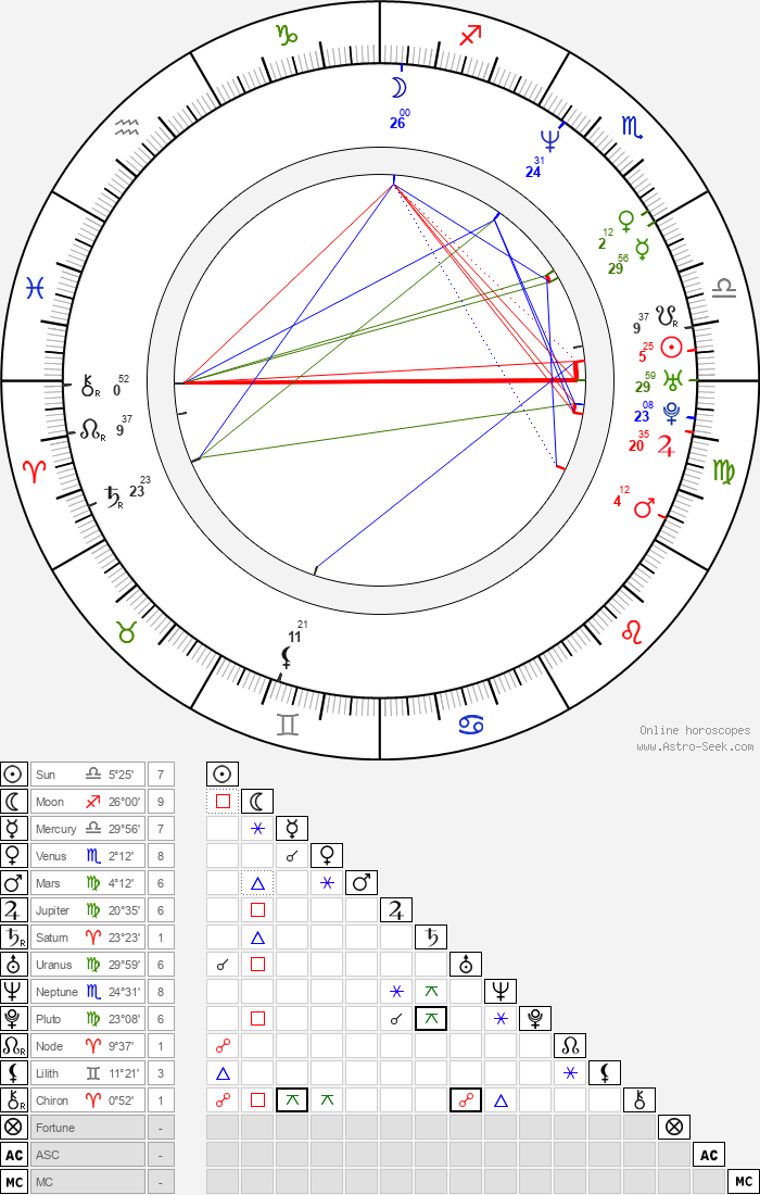 Carré Otis - Astrology Natal Birth Chart