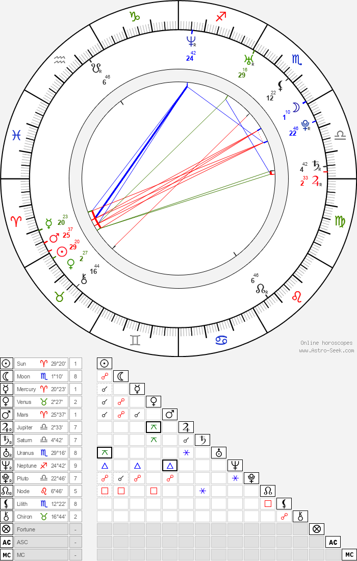 Catalina Sandino Moreno - Astrology Natal Birth Chart