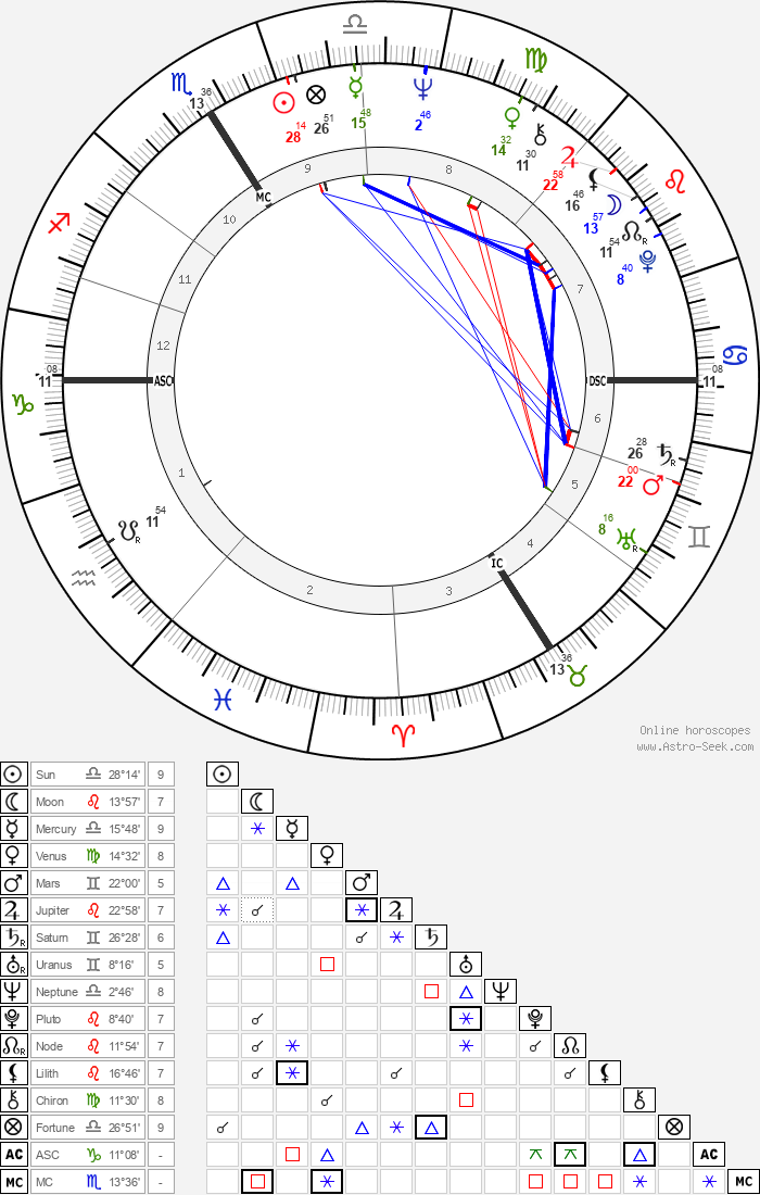 Catherine Deneuve - Astrology Natal Birth Chart