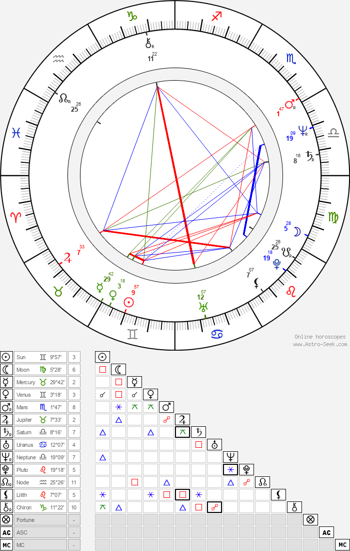 Catherine McGoohan - Astrology Natal Birth Chart