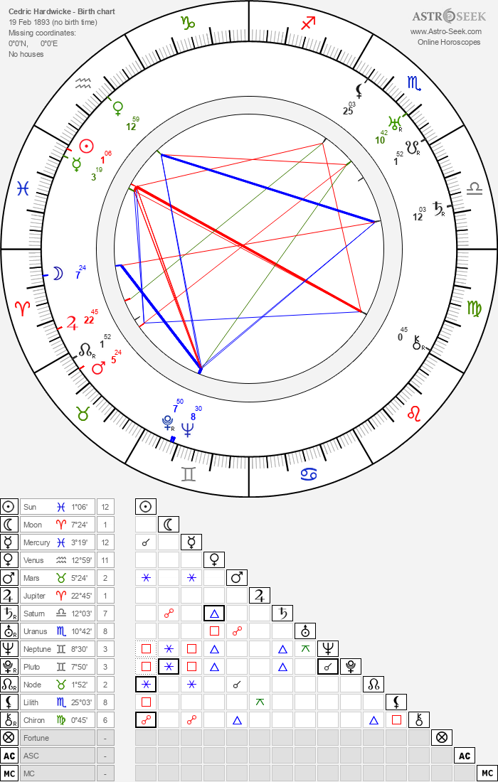 Cedric Hardwicke - Astrology Natal Birth Chart