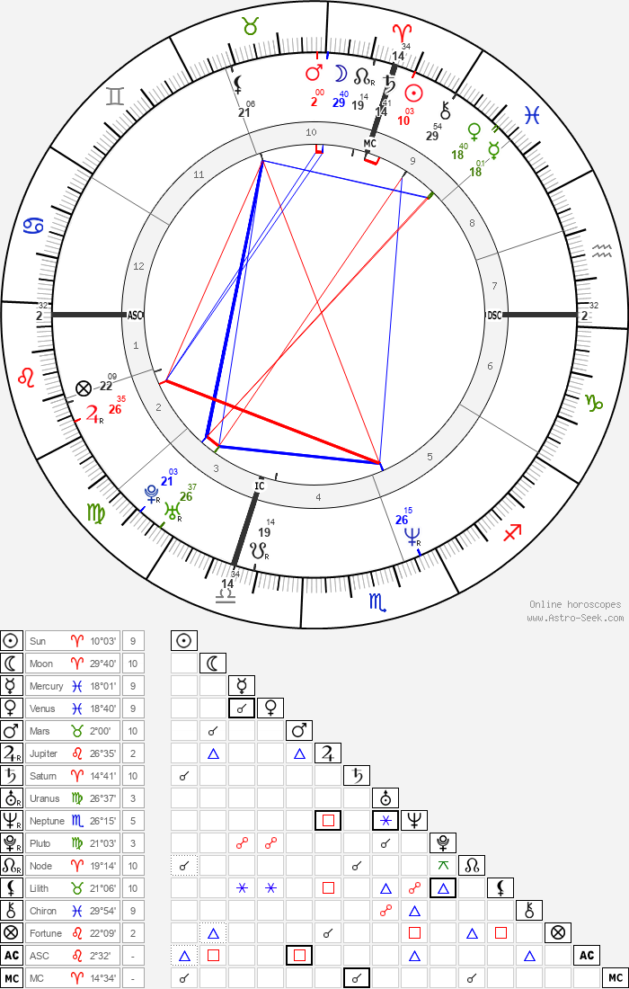 Céline Dion - Astrology Natal Birth Chart