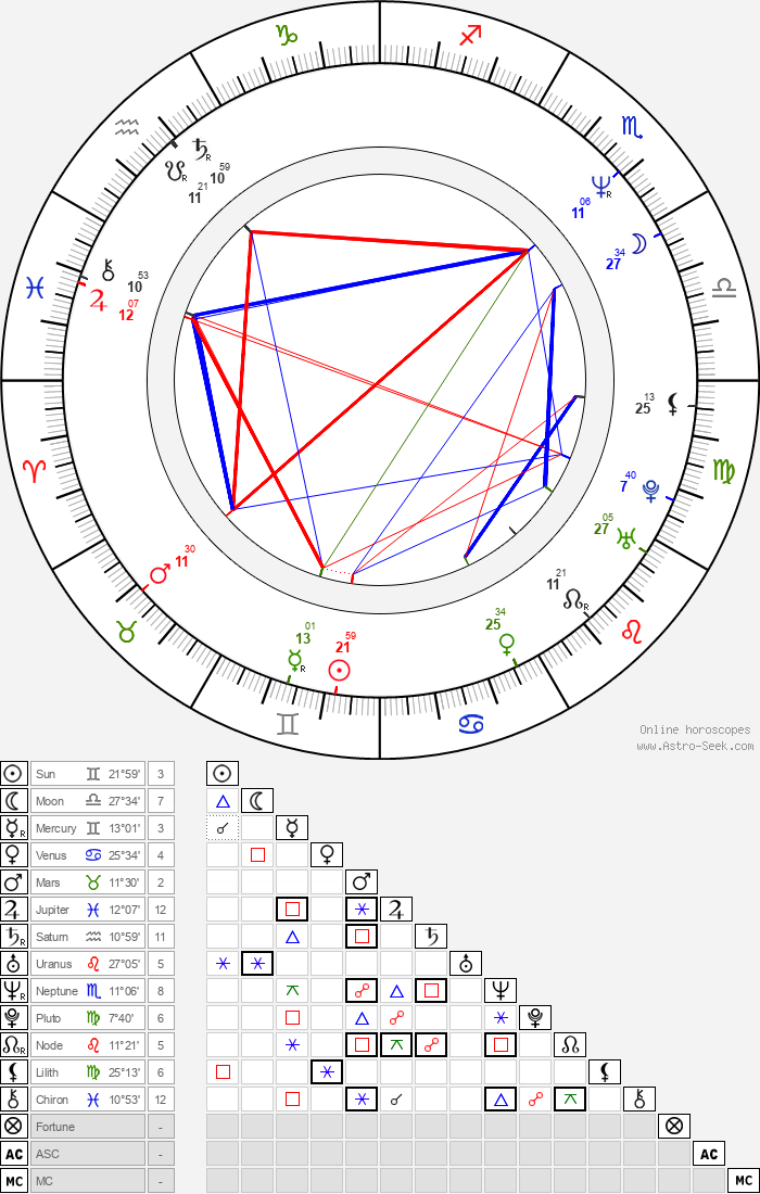 Cezary Pazura - Astrology Natal Birth Chart