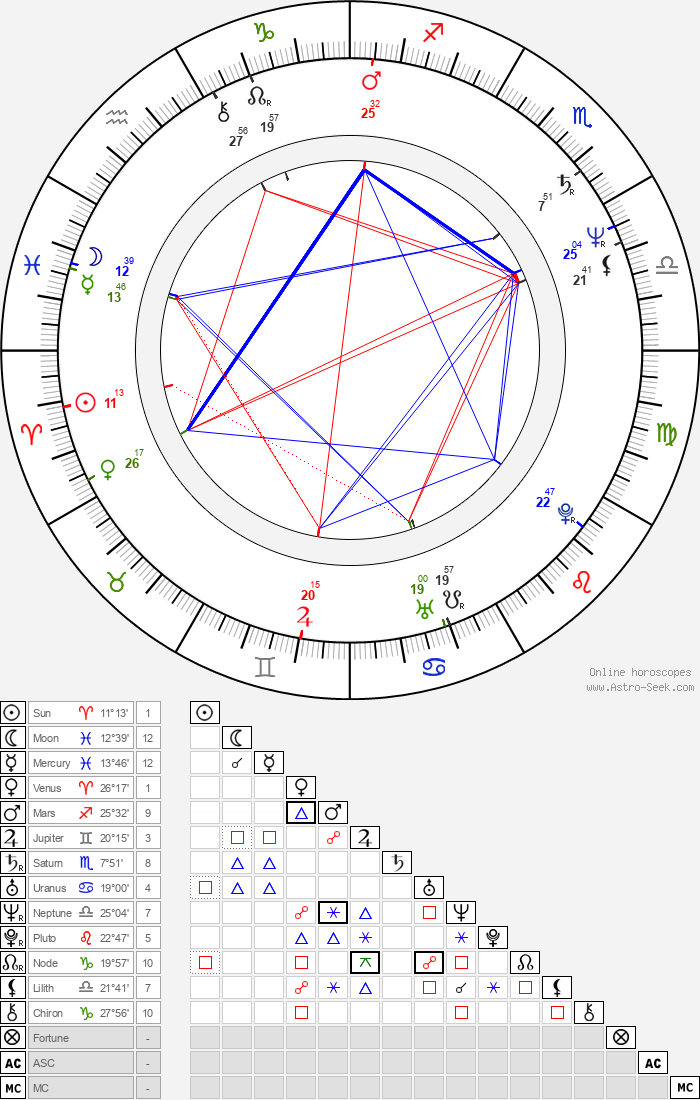 Chang-dong Lee - Astrology Natal Birth Chart