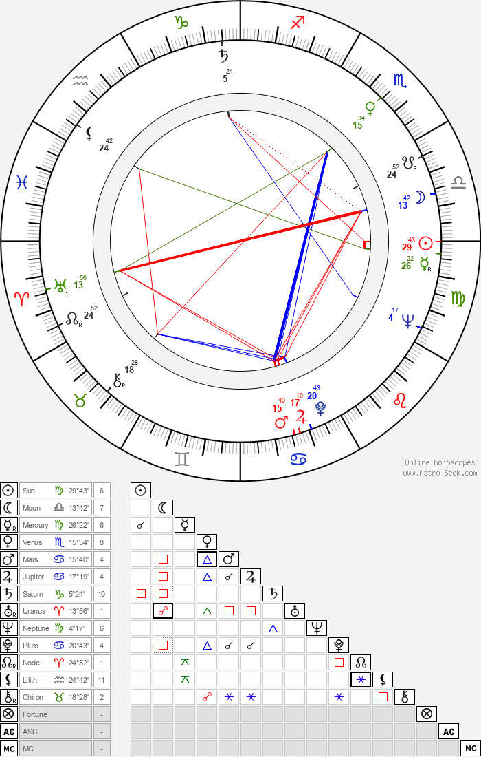 Charles B. Griffith - Astrology Natal Birth Chart