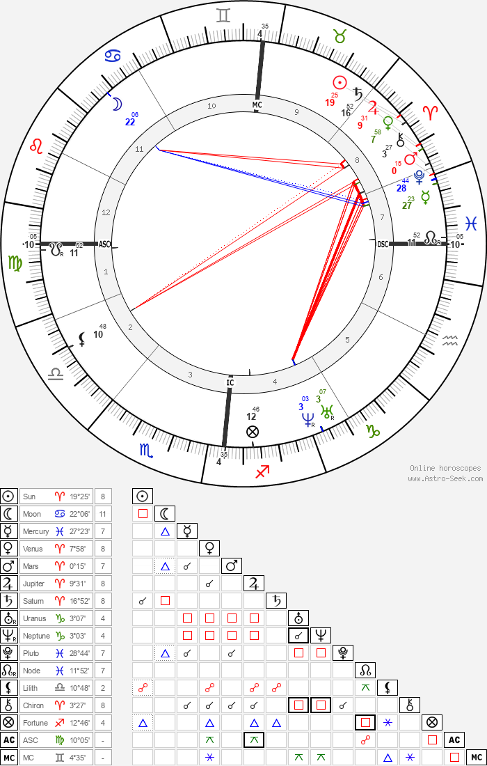 Charles Baudelaire - Astrology Natal Birth Chart