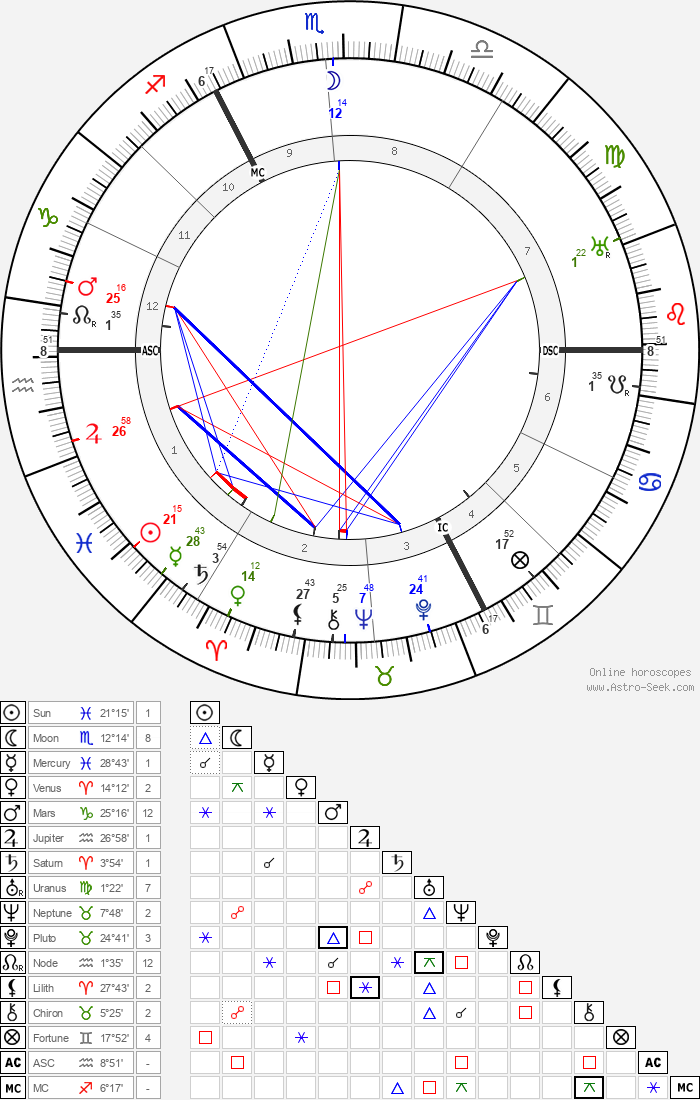 Charles Delestraint - Astrology Natal Birth Chart