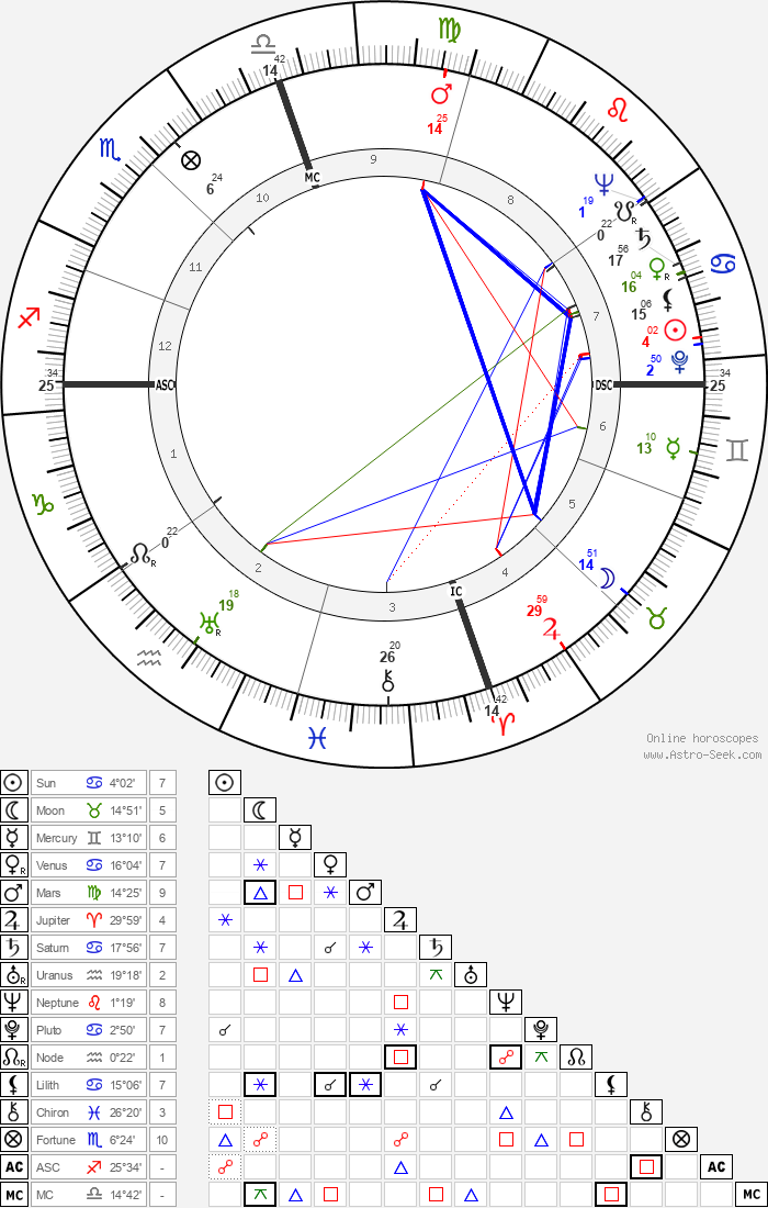 Charles Edward Eaton - Astrology Natal Birth Chart