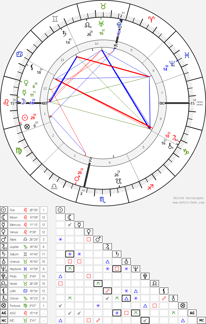 Charles Fillmore - Astrology Natal Birth Chart