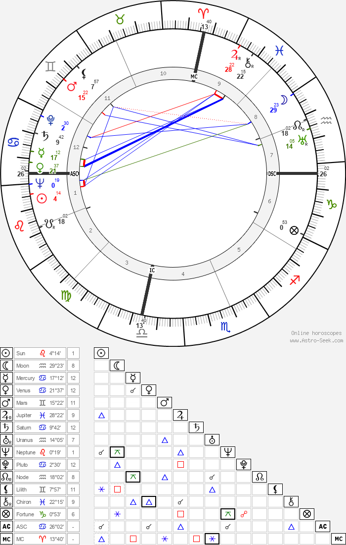 Charles Hard Townes - Astrology Natal Birth Chart