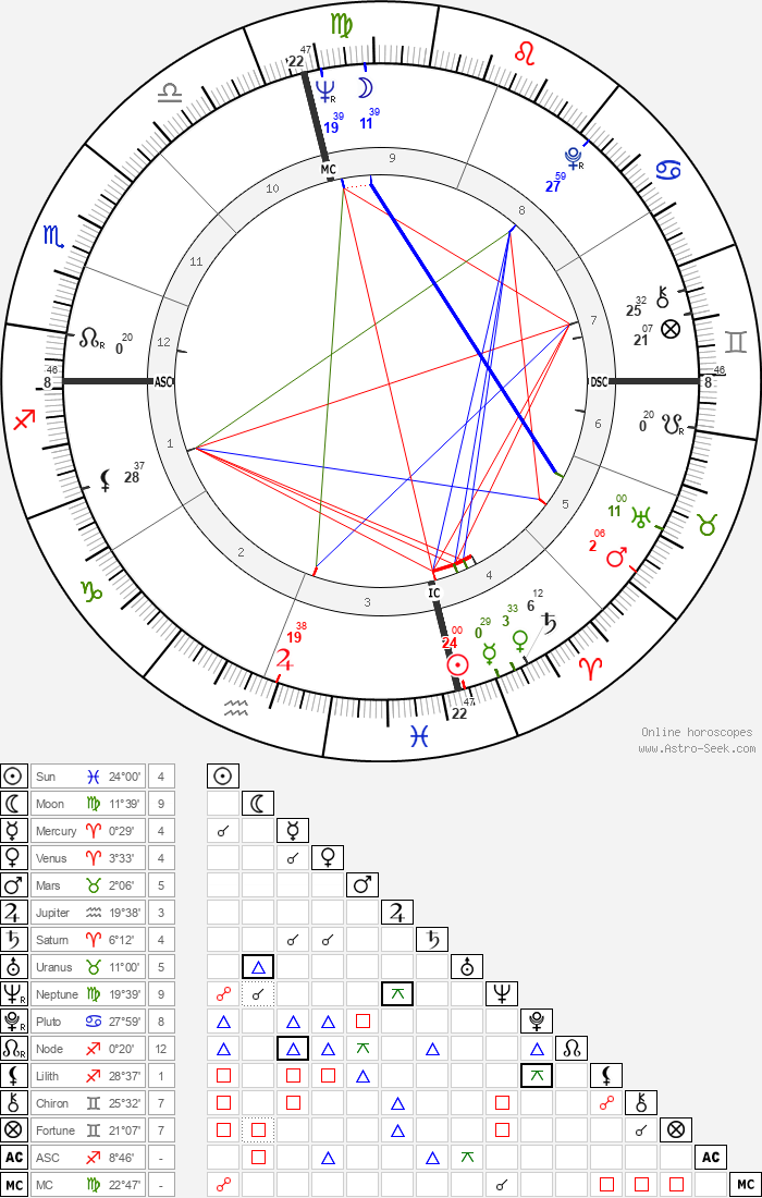 Charles Lloyd - Astrology Natal Birth Chart