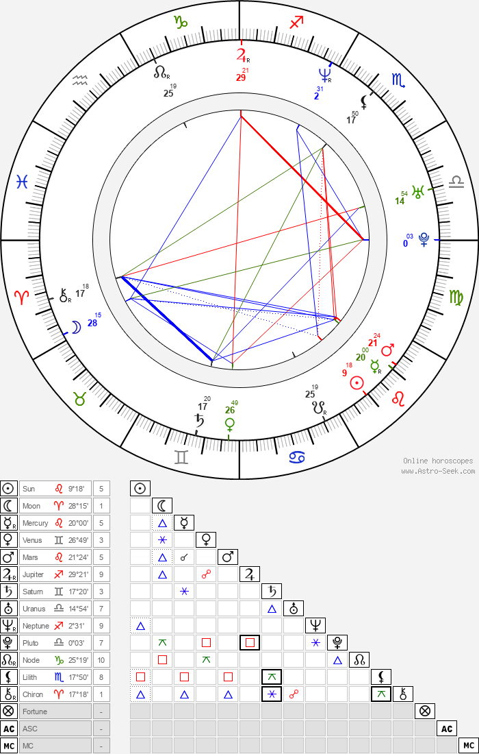 Charles Malik Whitfield - Astrology Natal Birth Chart