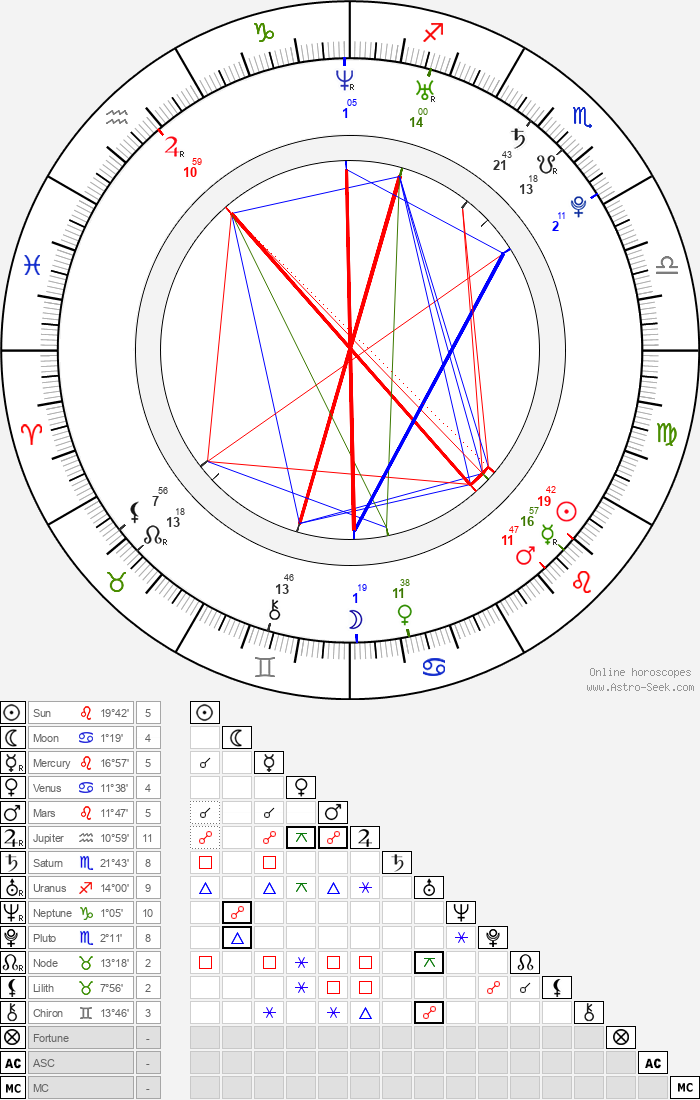 Charlotte Salt - Astrology Natal Birth Chart