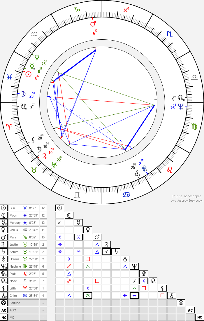 Charlotte Stewart - Astrology Natal Birth Chart