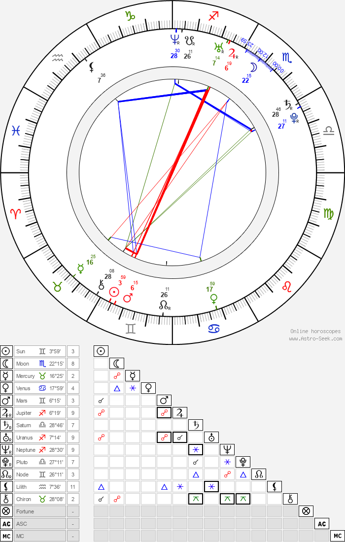 Chelse Swain - Astrology Natal Birth Chart