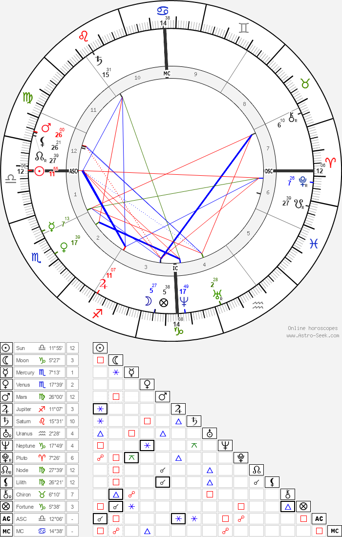 Chester A. Arthur - Astrology Natal Birth Chart