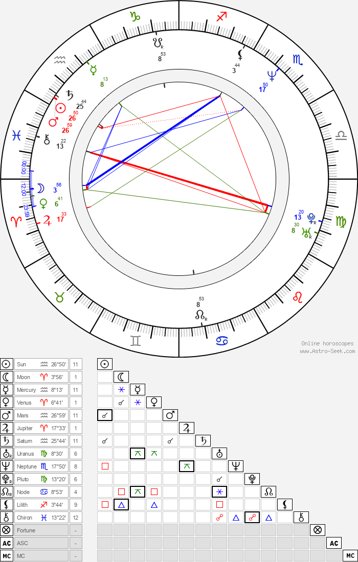 Ching Wan Lau - Astrology Natal Birth Chart