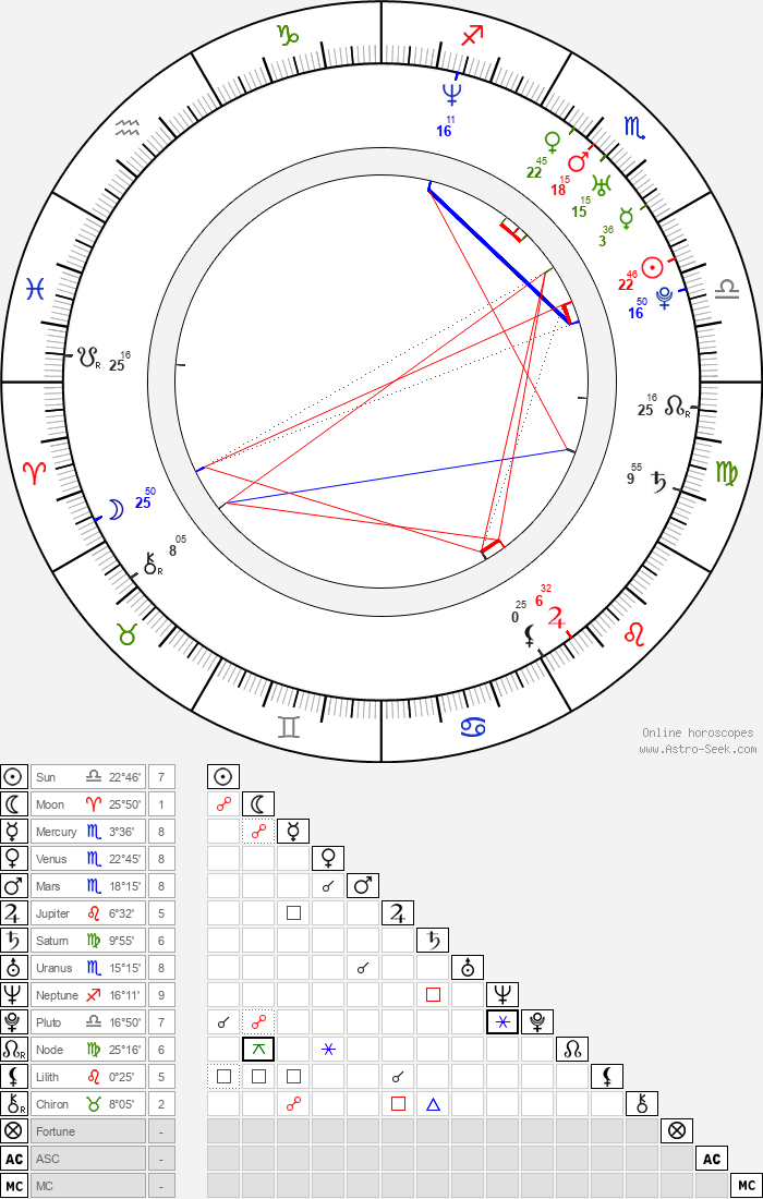 Choi Dae Chul - Astrology Natal Birth Chart
