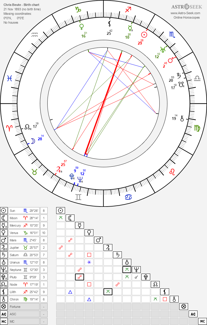 Chris Beute - Astrology Natal Birth Chart