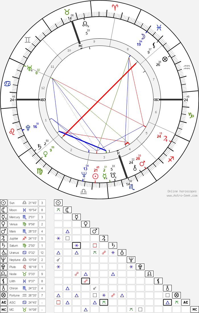 Chris De Burgh - Astrology Natal Birth Chart