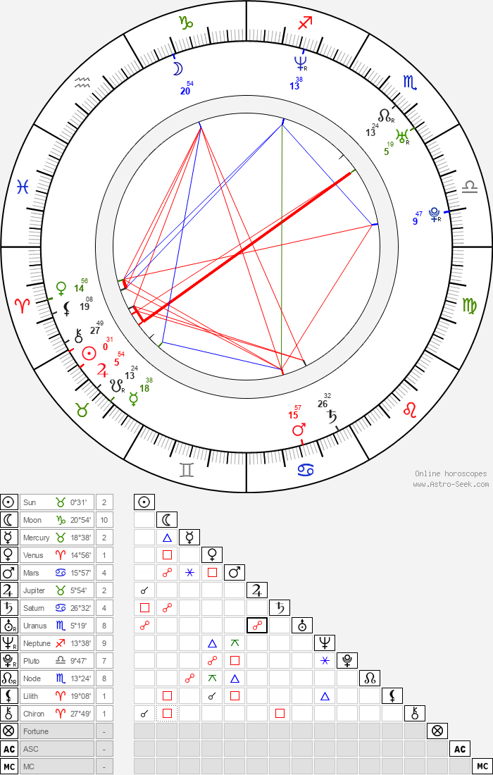 Chris Mason - Astrology Natal Birth Chart