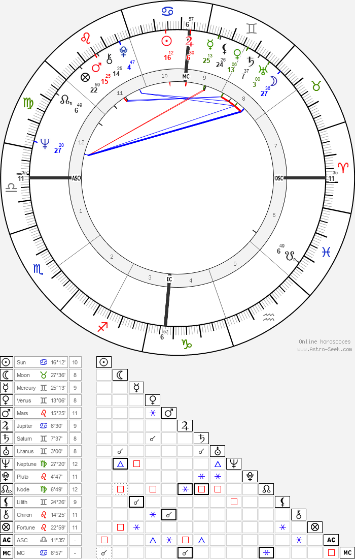 Chris Turner - Astrology Natal Birth Chart