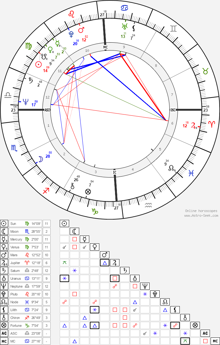 Chrissie Hynde - Astrology Natal Birth Chart
