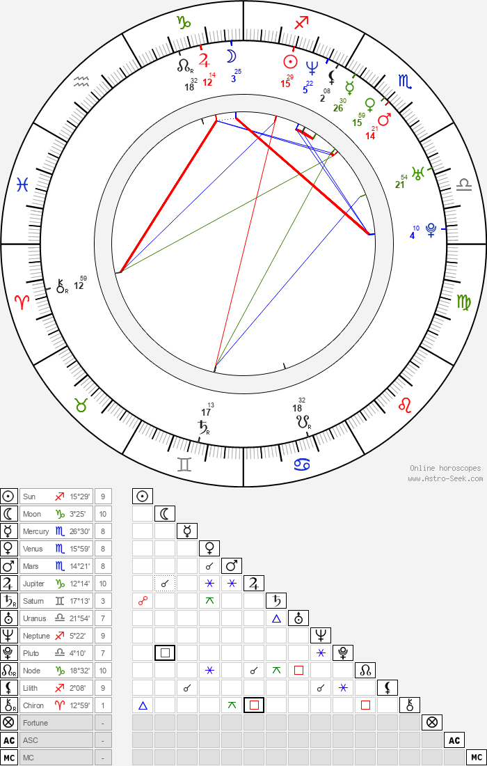 Christa Campbell - Astrology Natal Birth Chart