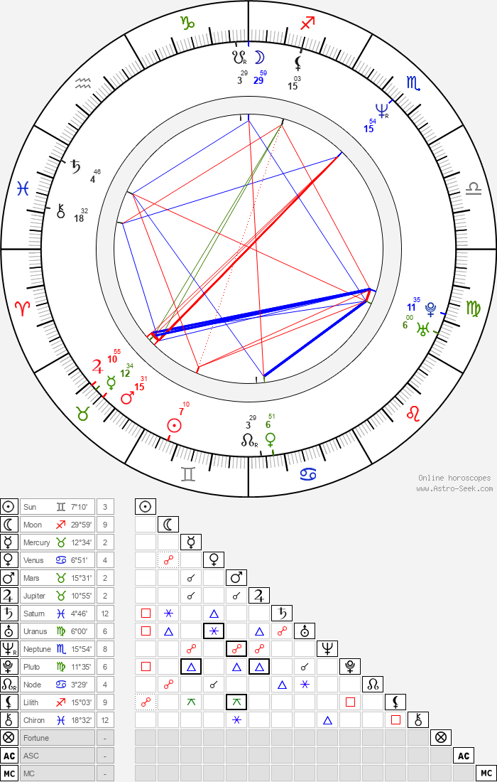 Christa Miller - Astrology Natal Birth Chart