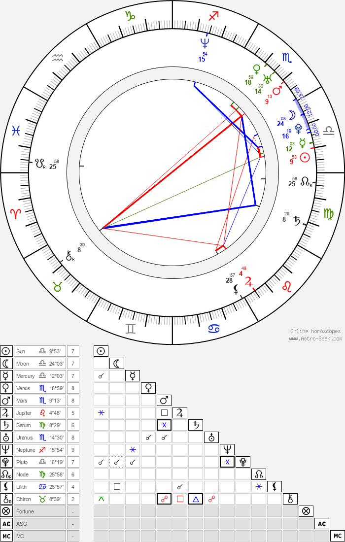 Christian Coulson - Astrology Natal Birth Chart
