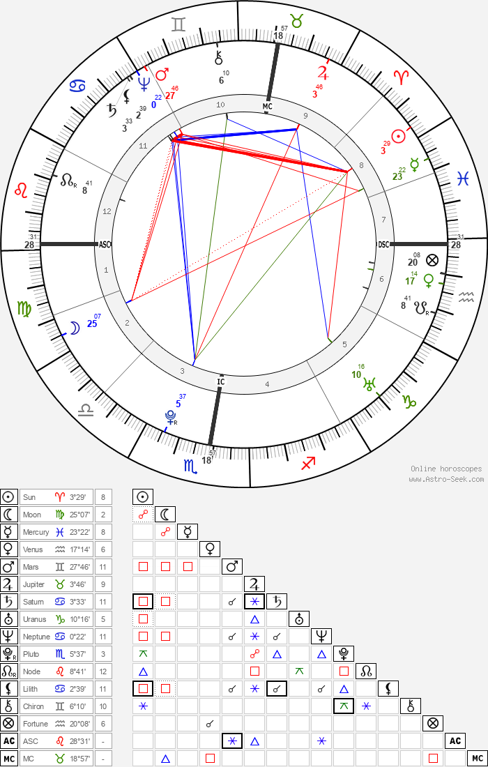 Christian Friedrich Daniel Schubart - Astrology Natal Birth Chart