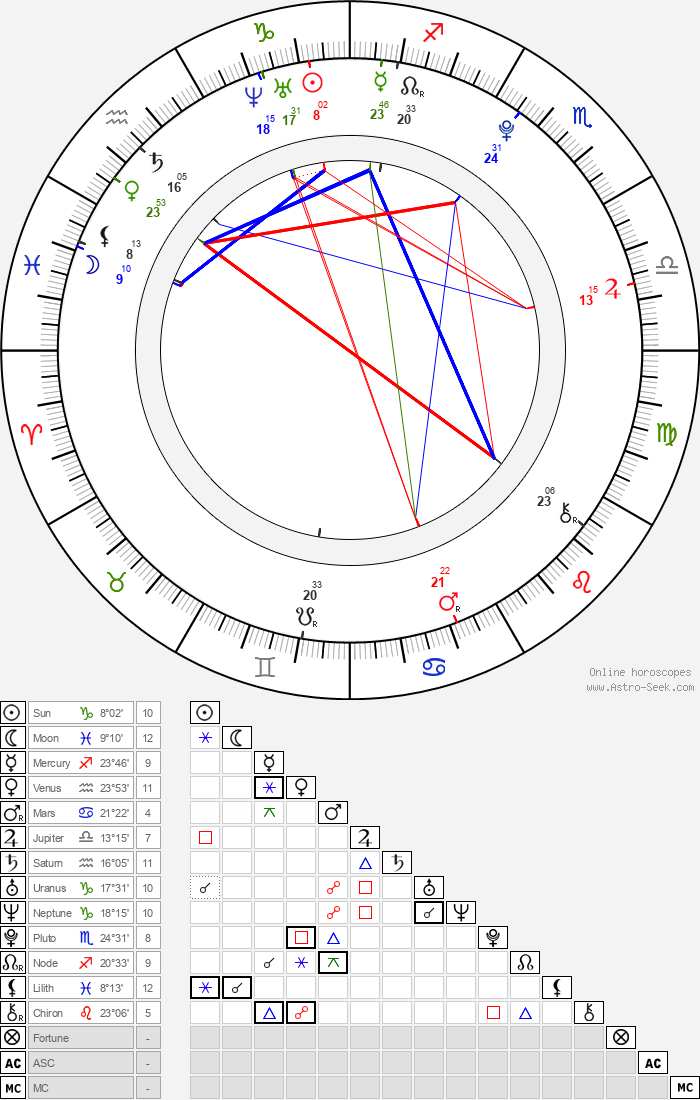 Christian Vandal - Astrology Natal Birth Chart