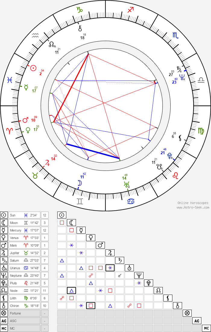 Christine Ebersole - Astrology Natal Birth Chart