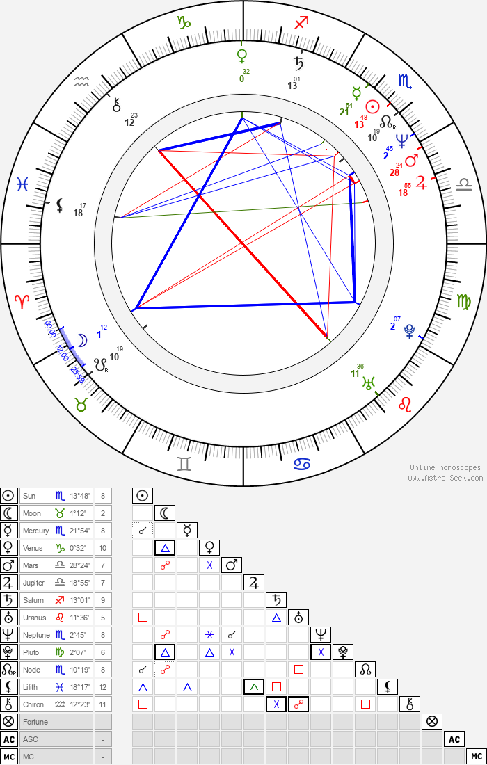 Christine Reinhart - Astrology Natal Birth Chart
