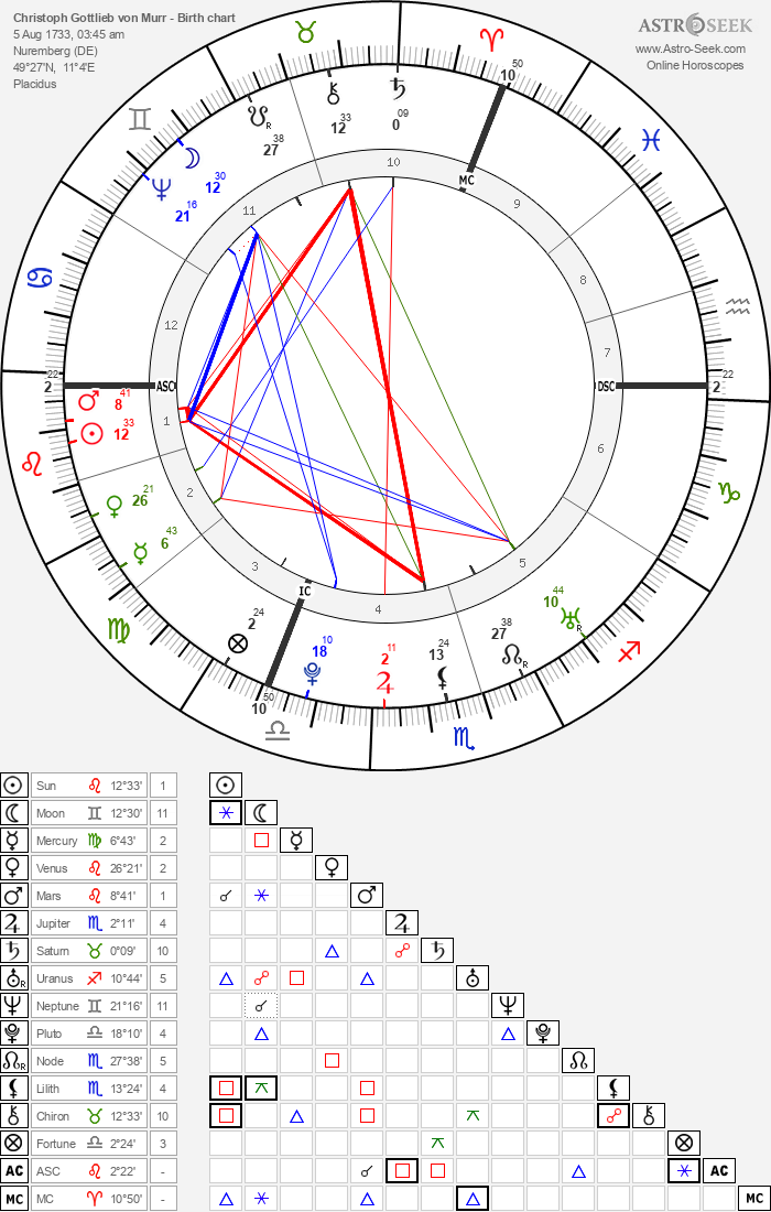 Christoph Gottlieb von Murr - Astrology Natal Birth Chart