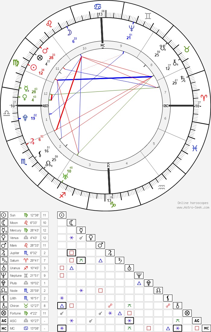 Christoph Wieland - Astrology Natal Birth Chart